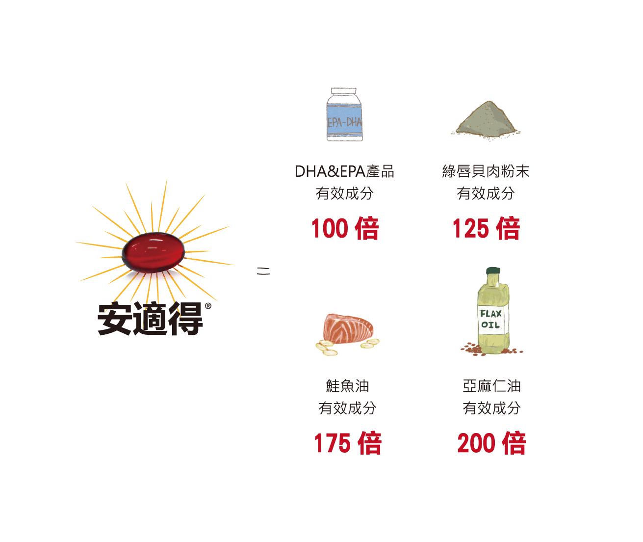 安適得是魚油的175倍,綠唇貝粉末的125倍
